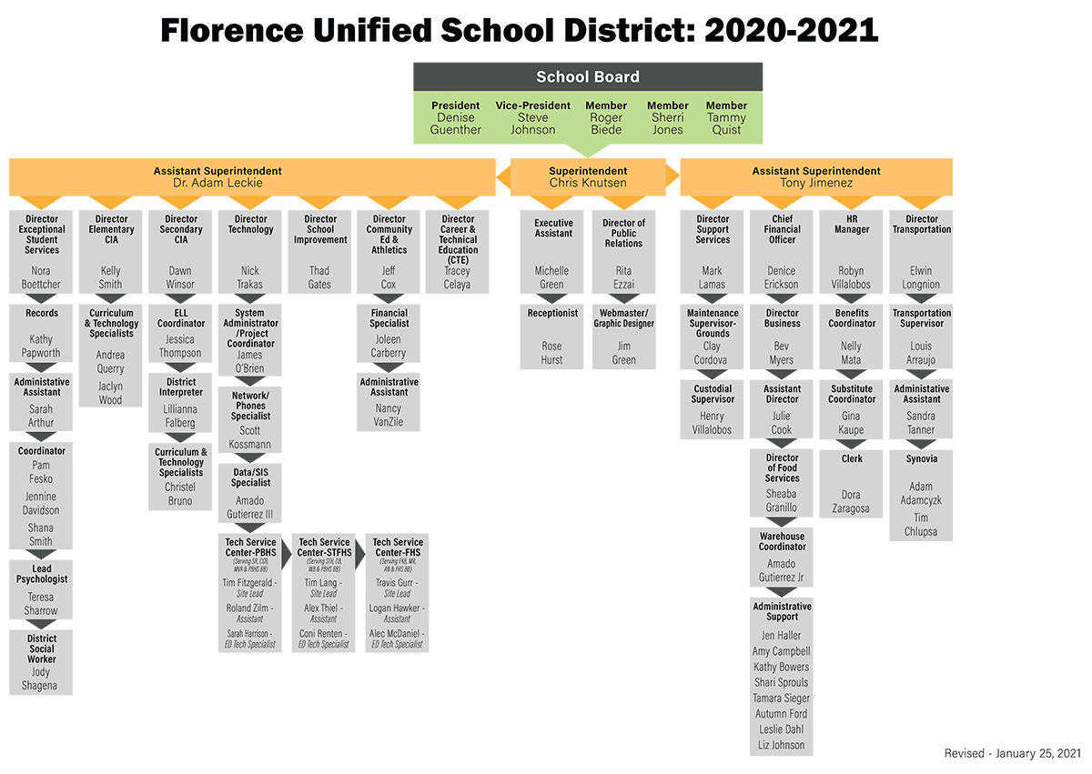 District Administrative Flowchart image